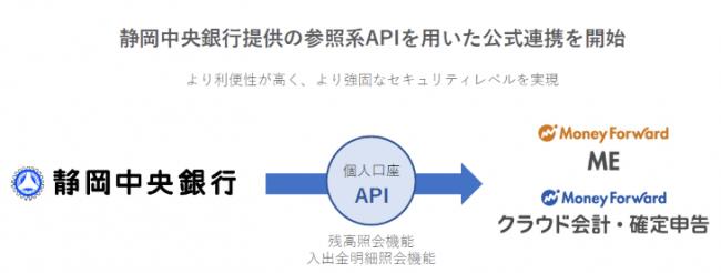 静岡中央銀行提供の個人向け参照系APIとの公式連携を開始_画像